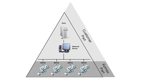 WPCS Wire Processing Communication Standard